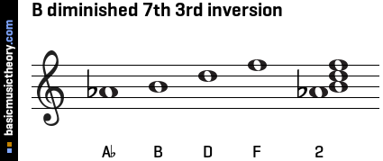 B diminished 7th 3rd inversion