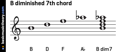 B diminished 7th chord