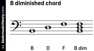F Diminished Triad Bass Clef basicmusictheory.com: ...