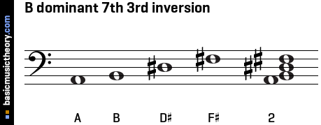 B dominant 7th 3rd inversion