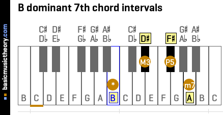 B dominant 7th chord intervals