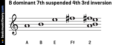 B dominant 7th suspended 4th 3rd inversion