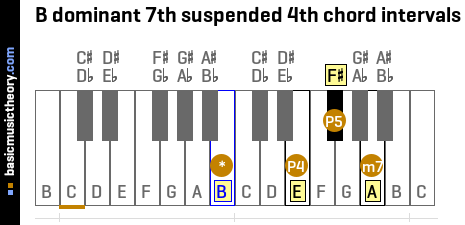 B dominant 7th suspended 4th chord intervals