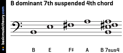 B dominant 7th suspended 4th chord