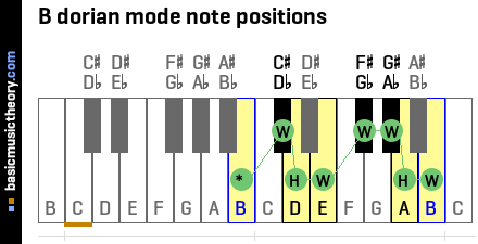 B dorian mode note positions