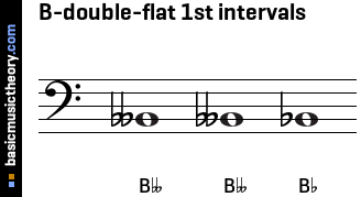 B-double-flat 1st intervals