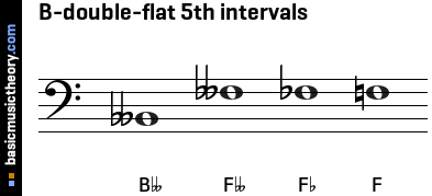 B-double-flat 5th intervals