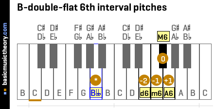 B-double-flat 6th interval pitches