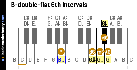 B-double-flat 6th intervals