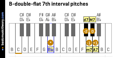 B-double-flat 7th interval pitches