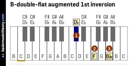 B-double-flat augmented 1st inversion
