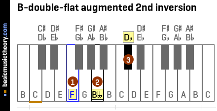 B-double-flat augmented 2nd inversion