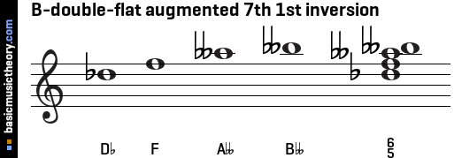 B-double-flat augmented 7th 1st inversion
