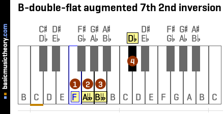 B-double-flat augmented 7th 2nd inversion