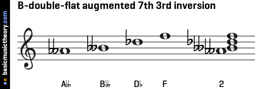 B-double-flat augmented 7th 3rd inversion