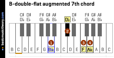 B-double-flat augmented 7th chord