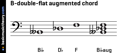 B-double-flat augmented chord