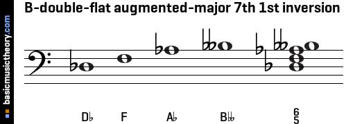 B-double-flat augmented-major 7th 1st inversion