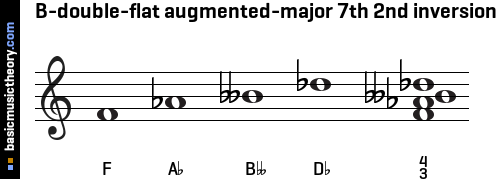 B-double-flat augmented-major 7th 2nd inversion