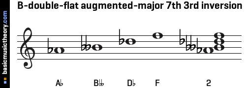 B-double-flat augmented-major 7th 3rd inversion