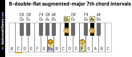 B-double-flat augmented-major 7th chord intervals