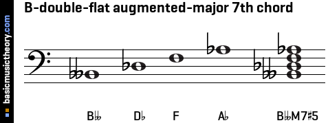 B-double-flat augmented-major 7th chord