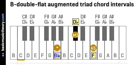 B-double-flat augmented triad chord intervals