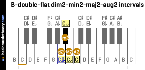 B-double-flat dim2-min2-maj2-aug2 intervals