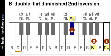 B-double-flat diminished 2nd inversion