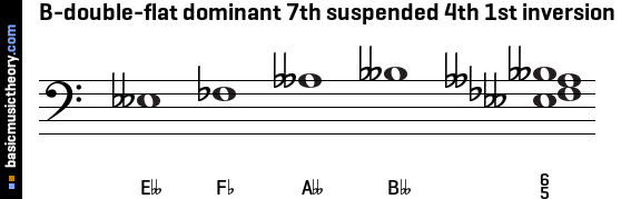 B-double-flat dominant 7th suspended 4th 1st inversion