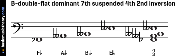 B-double-flat dominant 7th suspended 4th 2nd inversion