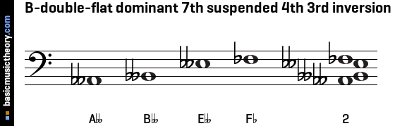 B-double-flat dominant 7th suspended 4th 3rd inversion