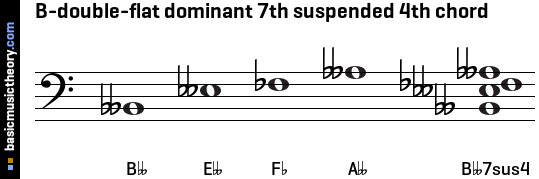 B-double-flat dominant 7th suspended 4th chord