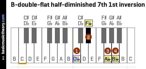 B-double-flat half-diminished 7th 1st inversion