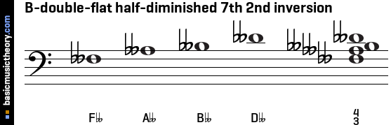 B-double-flat half-diminished 7th 2nd inversion