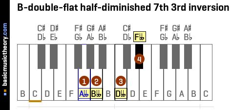 B-double-flat half-diminished 7th 3rd inversion