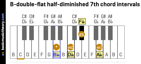 B-double-flat half-diminished 7th chord intervals