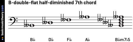 B-double-flat half-diminished 7th chord