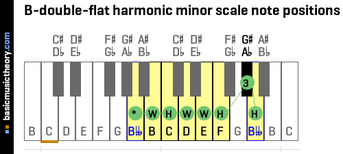 B-double-flat harmonic minor scale note positions