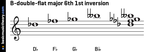 B-double-flat major 6th 1st inversion