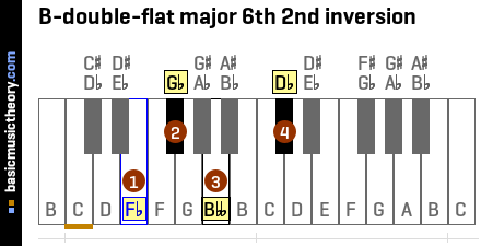 B-double-flat major 6th 2nd inversion
