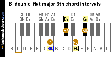 B-double-flat major 6th chord intervals
