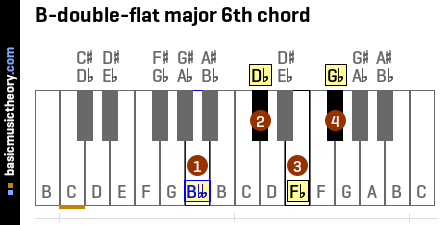 B-double-flat major 6th chord