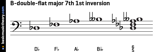 B-double-flat major 7th 1st inversion