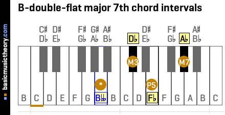 B-double-flat major 7th chord intervals