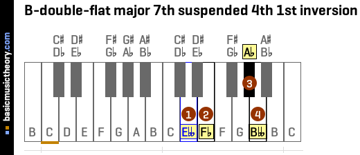 B-double-flat major 7th suspended 4th 1st inversion