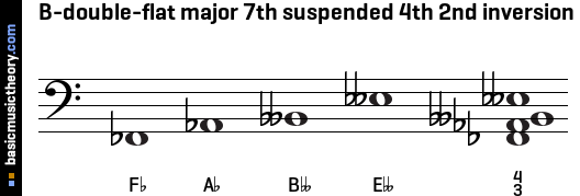 B-double-flat major 7th suspended 4th 2nd inversion