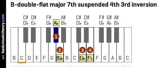 B-double-flat major 7th suspended 4th 3rd inversion