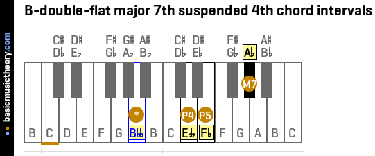 B-double-flat major 7th suspended 4th chord intervals