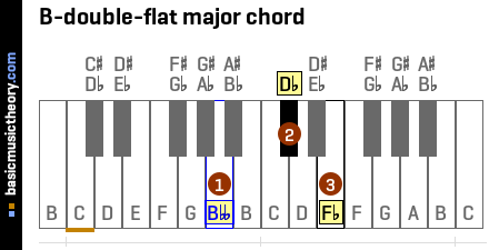 B-double-flat major chord